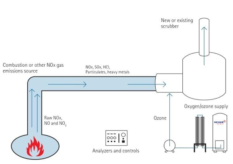 eNOX nox removal system