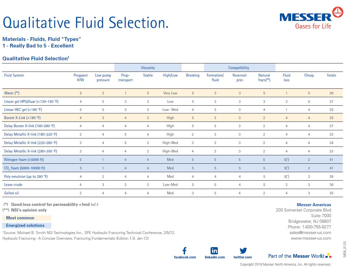 Fracturing Fundamentals - Qualitative Fluid Selection