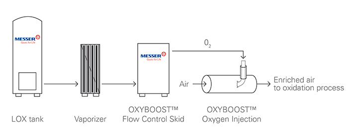 solutions-oxygen-enrichment